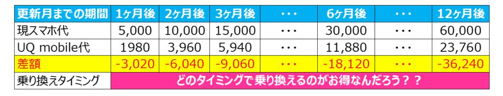 UQ mobileとの差額