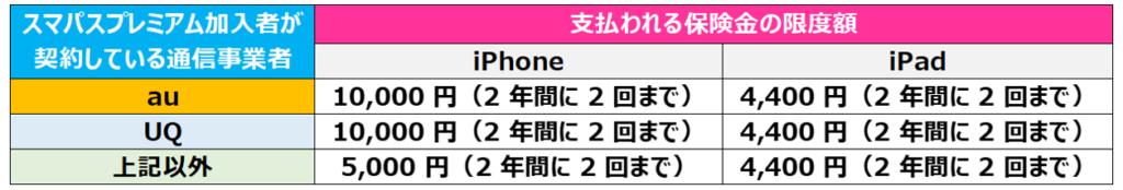 iPhone/iPadの修理費補償額