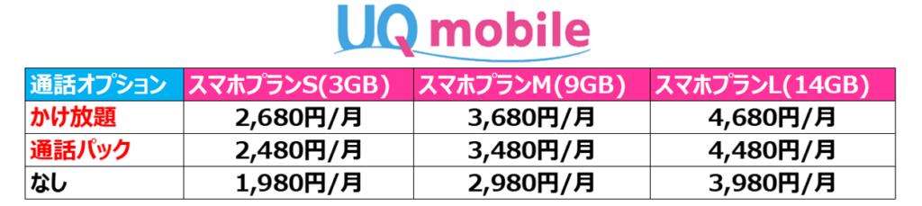 UQ mobileの料金プラン一覧