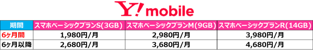 Y!mobileの料金プラン一覧