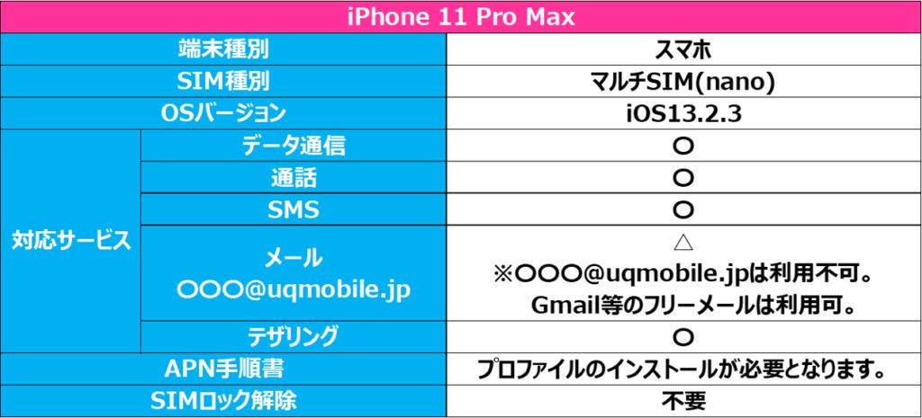 au iPhone 11 Pro MAX