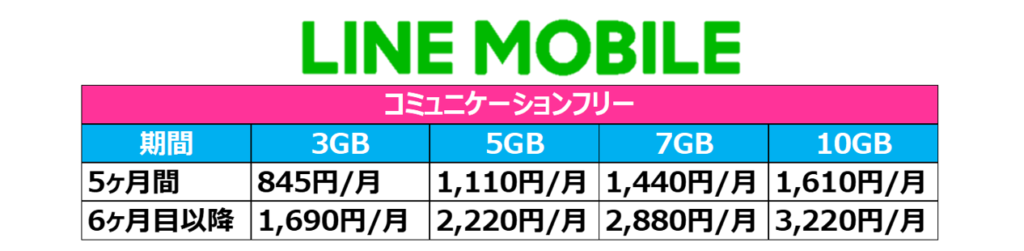 LINE MOBILEの料金一覧