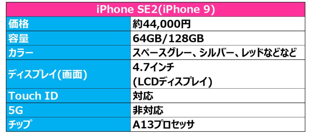 iPhone SE2(iPhone 9)のスペック