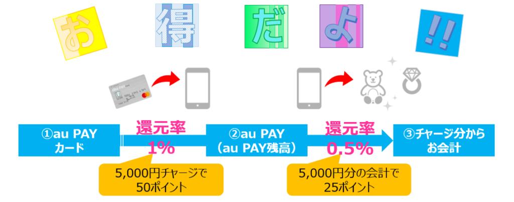 au PAYお得