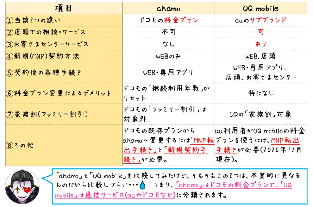 UQ mobileとの差異