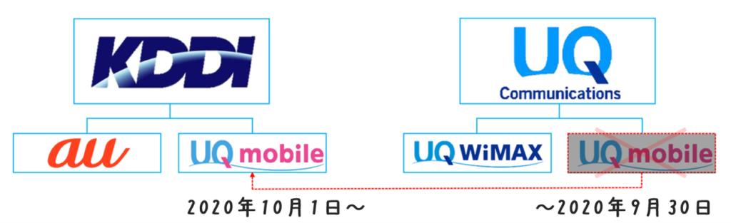 UQ mobile体制図