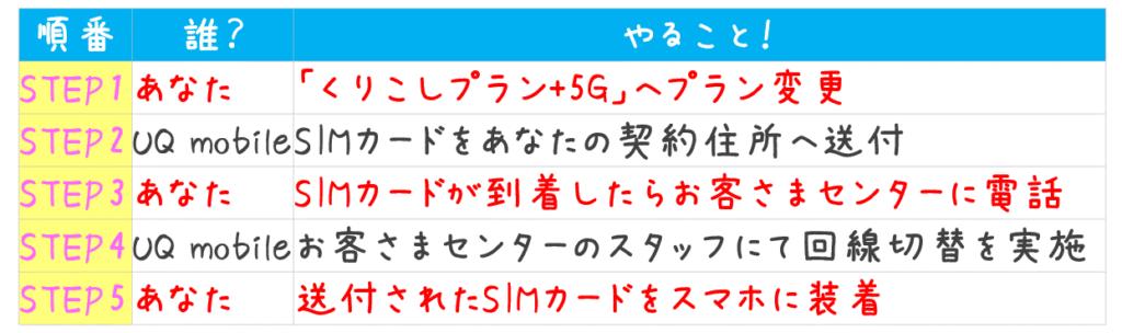 くりこし+5G利用までのフロー